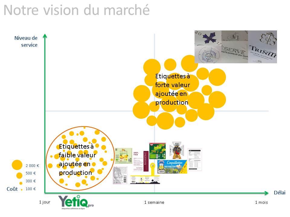 Vision du marché de l'étiquette adhésive